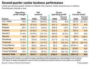 Second-quarter casino business performance