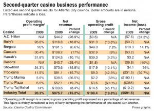Second-quarter casino business performance