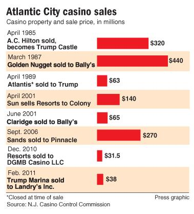 Casino sales