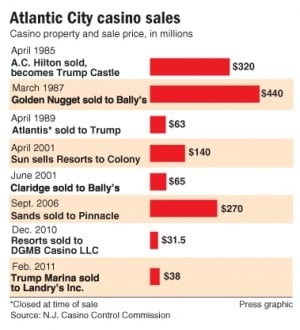 Casino sales