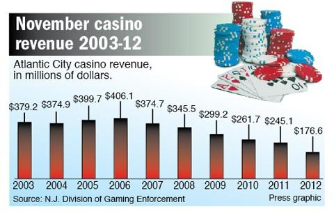 November Casino Revenue 2003-2012