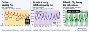 Tourism charts