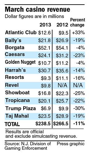 March casino revenues