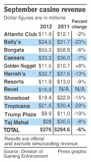 Atlantic City casino revenue Sept. 2012