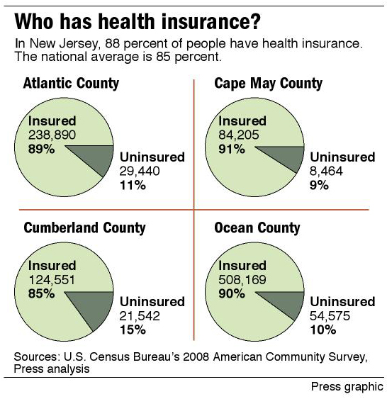 Who has health insurance?