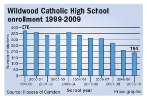 Wildwood Catholic enrollment