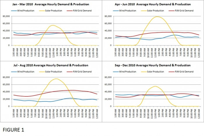 Wind and solar power average daily power production, compared with average hourly demand.