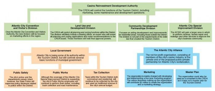 CRDA organizational chart