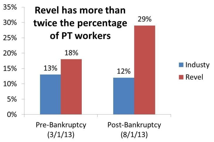 Graph of Revel PT workers