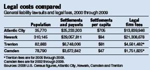 Legal costs compared chart