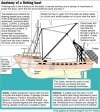 Anatomy of a fishing boat