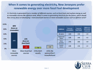 Monmouth poll offshore wind