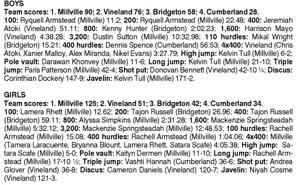 Millville boys and girls win Cumberland titles