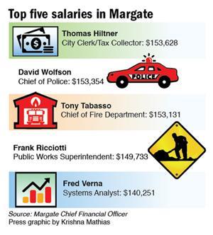 Margate salaries