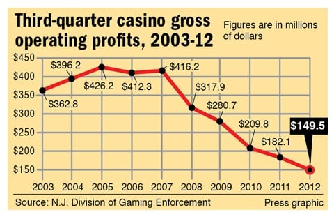 Third-quarter casino gross operating profits