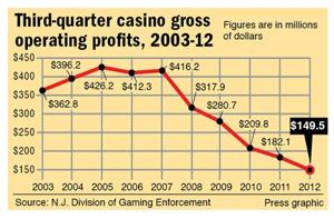 Third-quarter casino gross operating profits