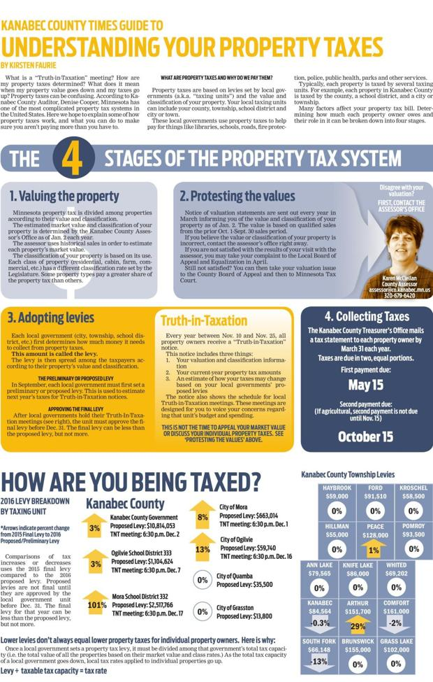 understanding property taxes Understanding property taxes the following links provide additional information on the property tax system: property tax faqs property taxation 101 - describes the basics of minnesota's property tax system.
