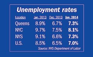 Queens job outlook continues to improve, state says 1