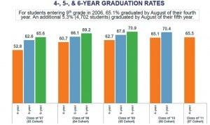 Too few students are graduating, state says 1