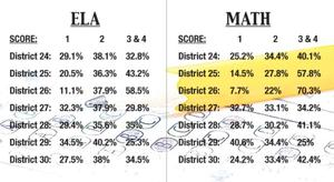 NE Queens students ranked highest on state exams 1