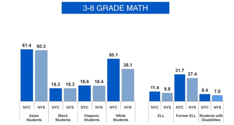 Common Core exam scores show big drop 2