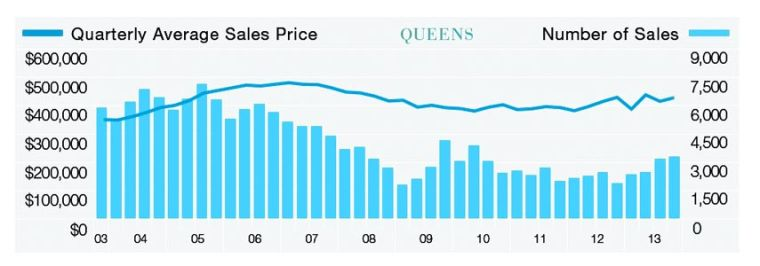 Home sales booming throughout Queens 2