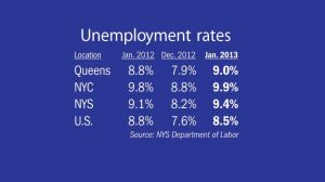 Queens, NYC jobless rates inched up again in January 1