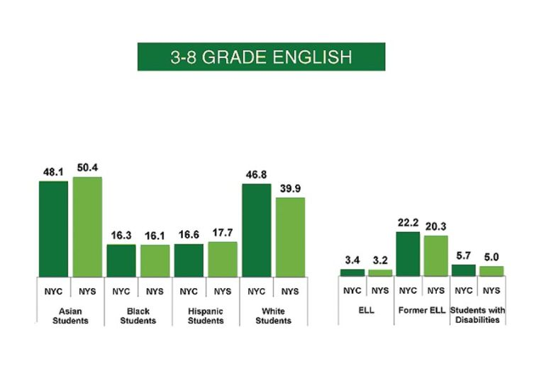 Common Core exam scores show big drop 1