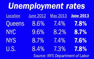 Jobless rate rose in June, but then it always does 1