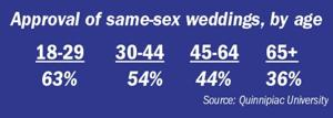 Senior opinions on marriage equality are shifting 1
