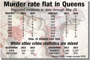 Queens crime stats mixed bag in 2014 1