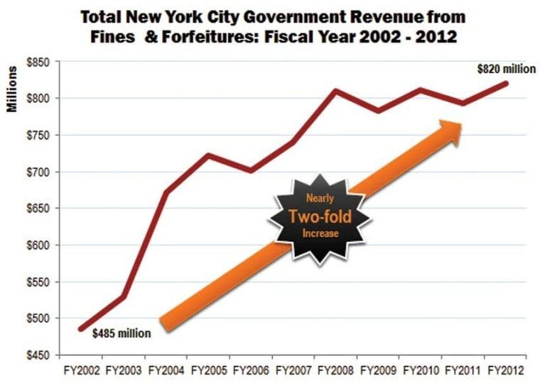 Public advocate sues city over small business fines