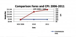 TLC looks to hike fares after 6 years 2