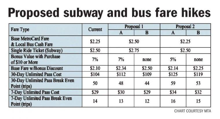 MTA proposes bus and subway fare increases, toll hikes 1