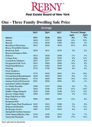 Home prices up, sales down in Qns. 1