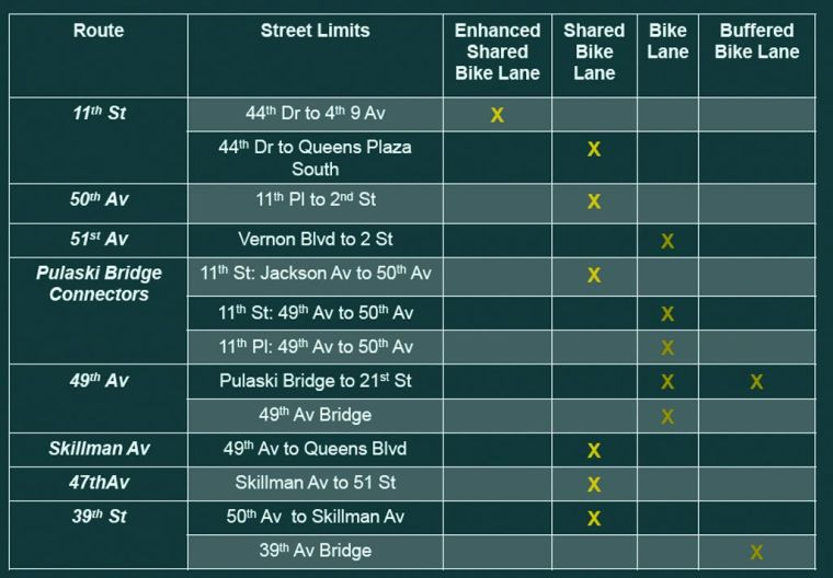 Bike lanes set for LIC and Sunnyside 2