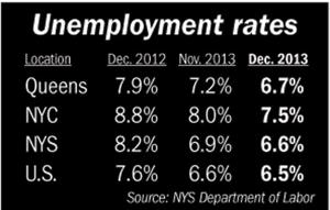 Queens reaches lowest jobless rate in 5 years 1