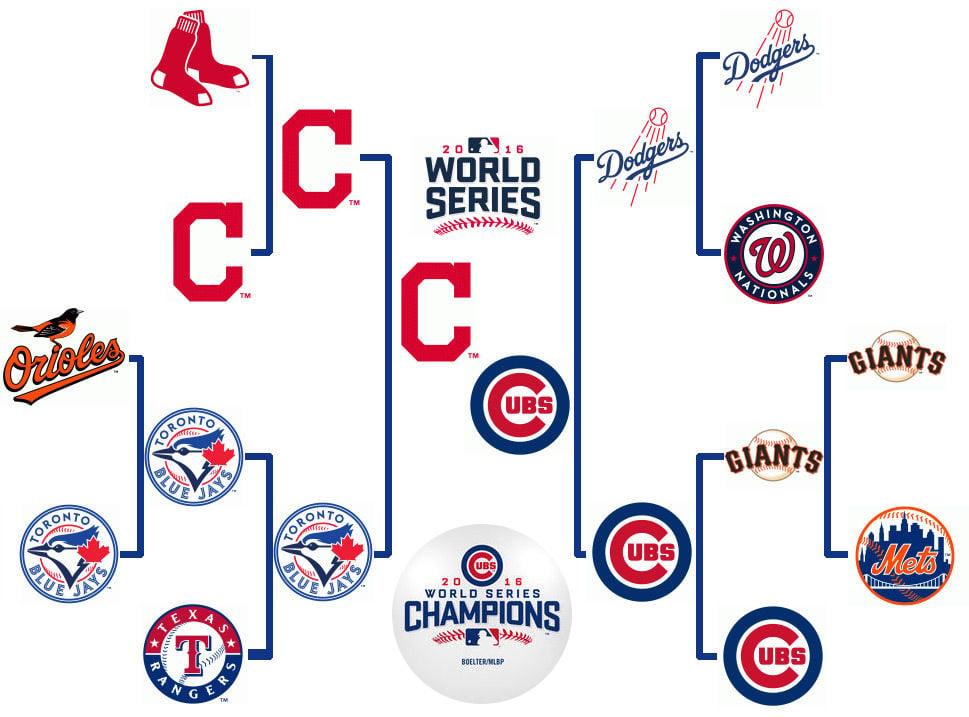MLB bracket Cubs Indians