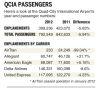 Passenger numbers