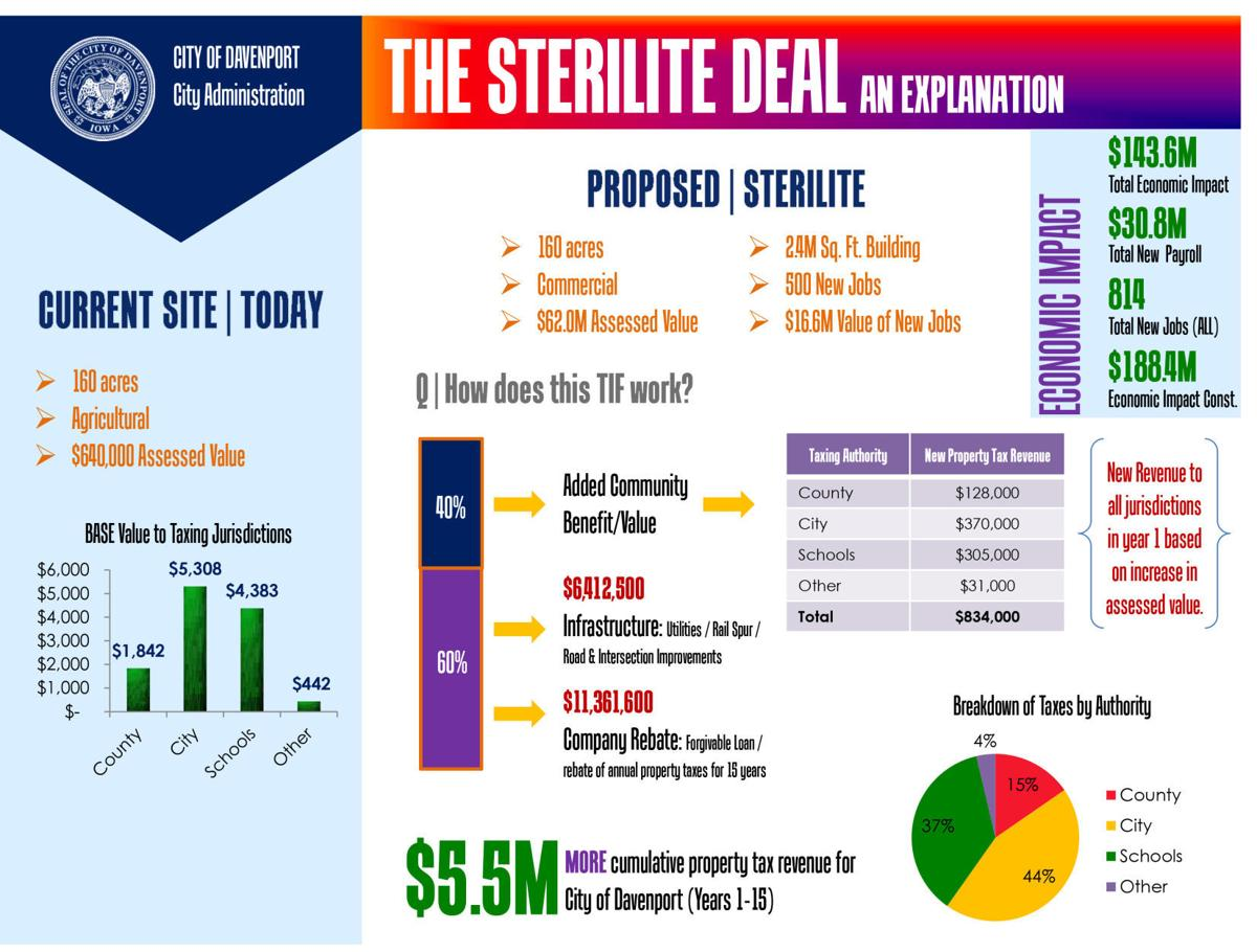 Sterilte deal impact
