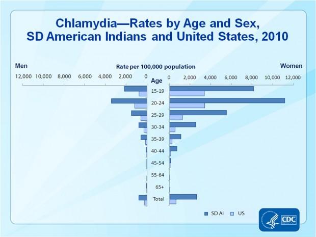 Cdc Addresses Std Rates In South Dakota
