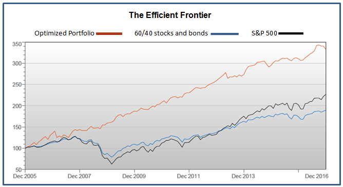 modern portfolio theory and investment analysis pdf
