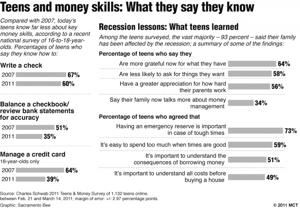 Teens are getting wise to personal finance issues