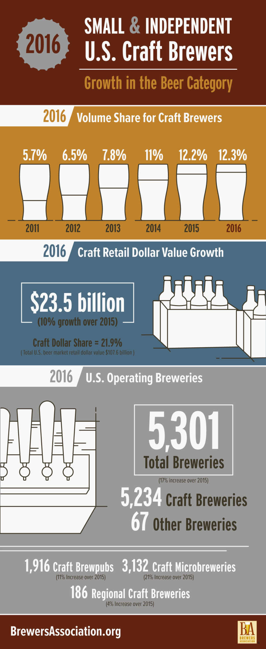 Brew craft sees 10 dollar sales growth in 2016 on flat for Craft beer market share 2017