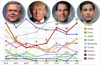 Poll tracker: Republican presidential candidates