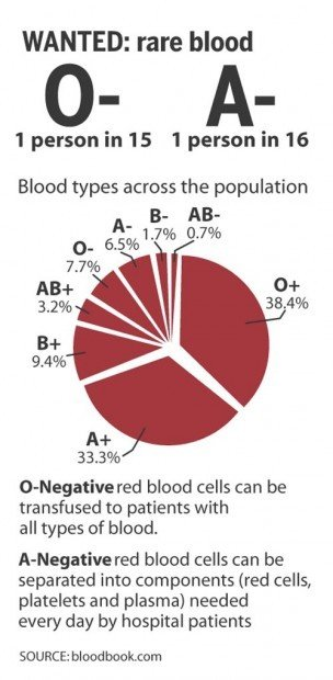Donors needed for rare blood types | Local | syvnews.com