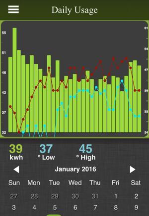 PUD to audit meters, retain usage app