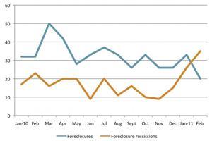 A spike in foreclosure rescissions