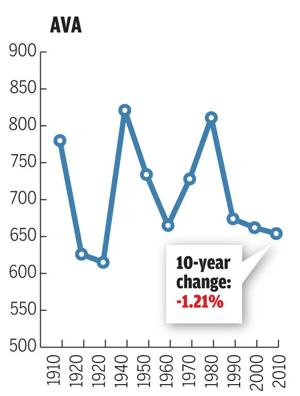 Graphs: Population trends in rural Southern Illinois towns