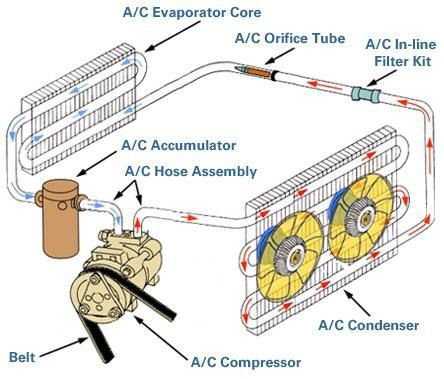 Tech Savvy  How does automotive air conditioning work    Idle Thoughts   Automotive blog